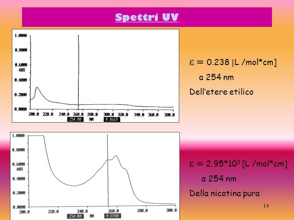 = 0.238 [L /mol*cm] = 2.95*103 [L /mol*cm] Spettri UV a 254 nm